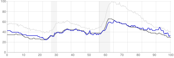 Waterloo, Iowa monthly unemployment rate chart